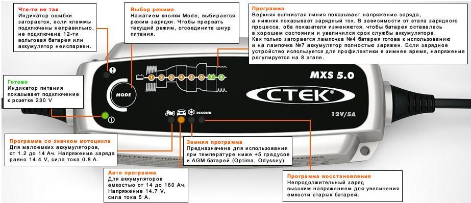 Условные обозначения CTEK 5.0